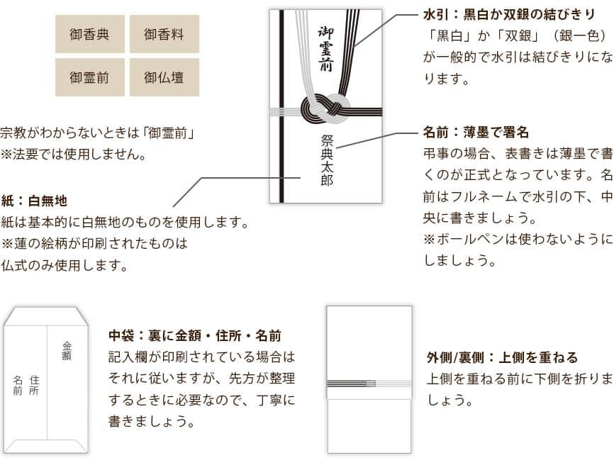 ◆表書きと中袋の書き方